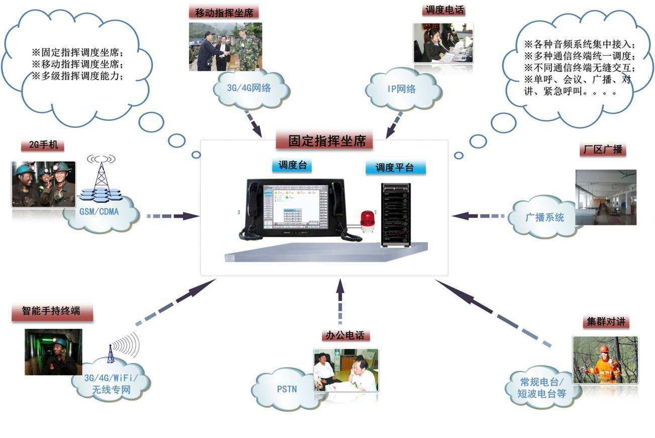 采用便携式终端实现端到端视频电话应急通信