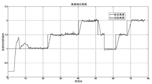 图11 基于开关控制的飞行器高度控制响应曲线 关参数,从而使得跟踪效果更加理想。 在此系统中,为了保持好的追踪效果。根据地面机器人在图像中的位置,引入一个PD控制器,使飞行器保持在地面机器人上方。控制器的输入是摄像头画面中央的像素位 置,反馈值是实际捕捉到的地面机器人在图像中的位置,控制框图如图7所示,根据实验调整PD参数而使地面机器人保持在图像的中央。图8显示了飞行器识别出的地面机器人,图9显示飞行器正在跟踪地面机器人。 高度控制算法 根据实际飞行器实验和悟空控制系统的说明,测试到油门信号与飞行器的实