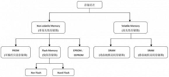 并购ISSI获DRAM技术 兆易创新前路何在?