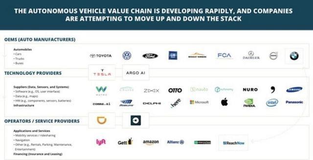 自动驾驶行业真相:25家巨头混战 专业人才价值千万