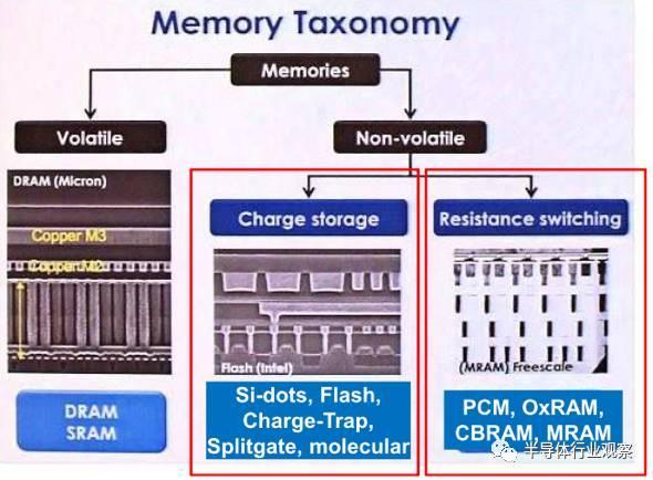 新型存储器技术未来将主导存储器市场