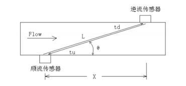 从超声波燃气表的发展窥探领先的中国技术
