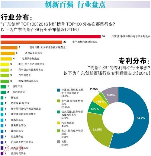 广东企业创新TOP100发布 九成在制造业