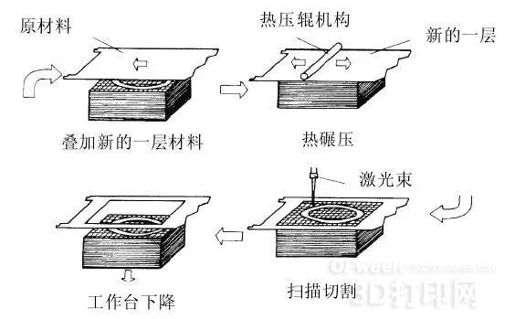 详解3D打印LOM技术