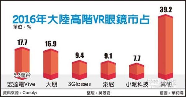 中国VR头盔去年仅售30万 数字为何这么凄惨