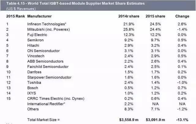 IGBT潜在市场巨大 却难觅中国厂商身影