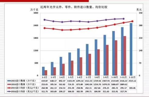 近两年仪器仪表行业流量计等主要进口商品情况比较