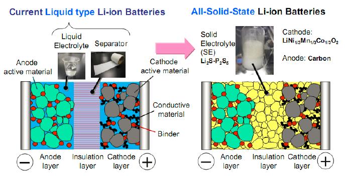 液态锂离子电池(左),固态锂离子电池(右)