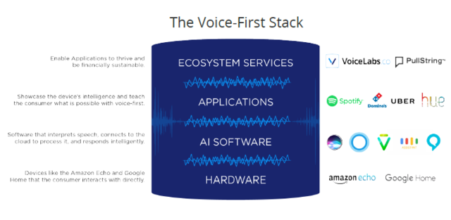 关于人工智能语音助手的5项发展预测