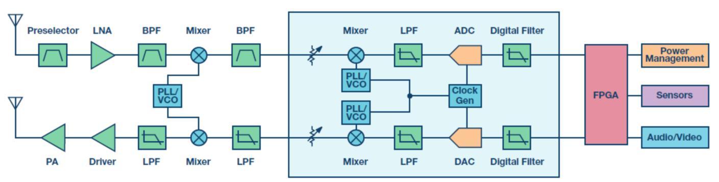 专业!X和Ku波段小尺寸无线电设计
