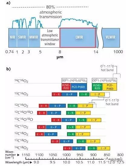 面对多方挑战:二氧化碳激光器如何转型?