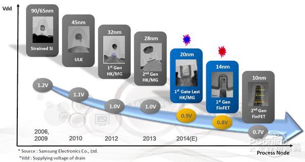 手机性能铺天盖地变化背后的四个制程发展节点