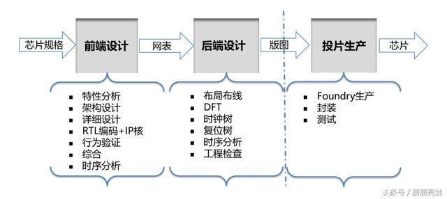 信息安全保障阶段中_保障信息安全 芯片设计制造全过程国产化势在必行 - OFweek电子 ...