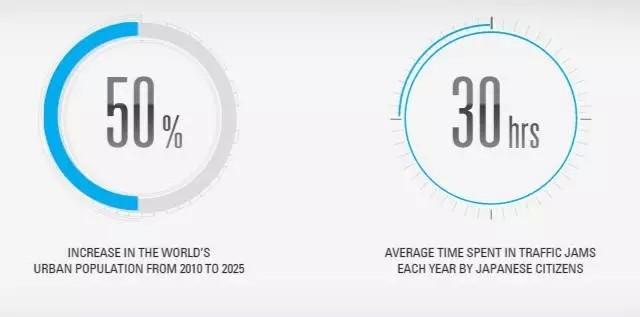 汽车行业未来十年发展趋势预测