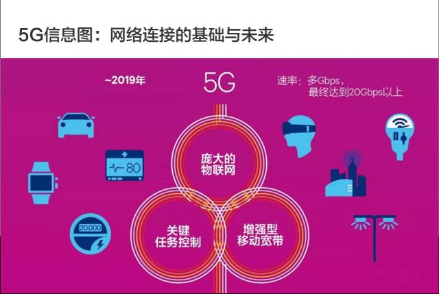 高通《5G经济》研究报告 5G将如何影响全球经济