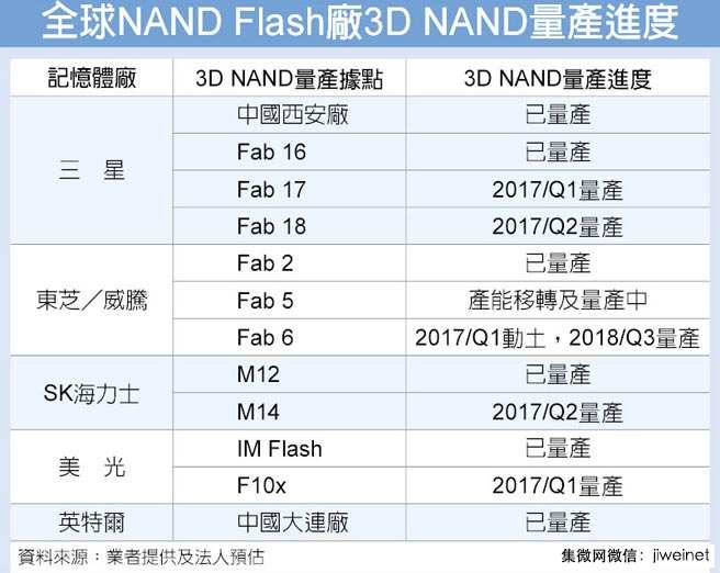 各大厂抢进3D NAND致存储器价格大涨