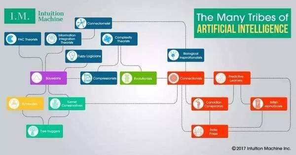 一图看懂 AI 阵营:学习人工智能,站错了队可会导致自取灭亡