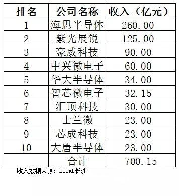 中国IC设计业有喜有忧 须警惕一女多嫁