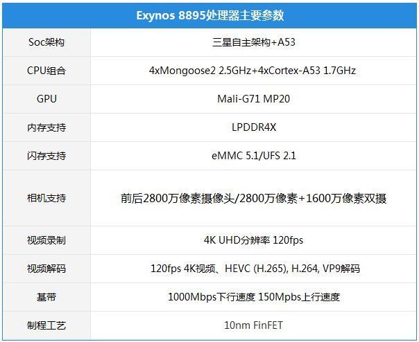 解析三星Exynos 8895:不惧对决骁龙835/麒麟970