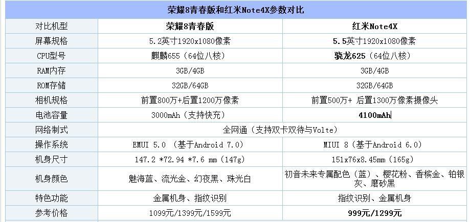 红米Note4X和荣耀8对比评测:骁龙625 PK 麒麟655 谁是你需要的手机?