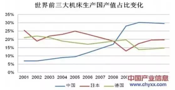 中国2017年工业制造水平比日本工业制造水平还落后多少年?