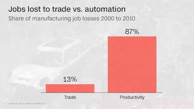 制造企业下个机遇或在于智能自动化