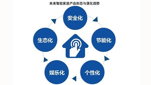 idc:智能家居产品未来演进的五大方向
