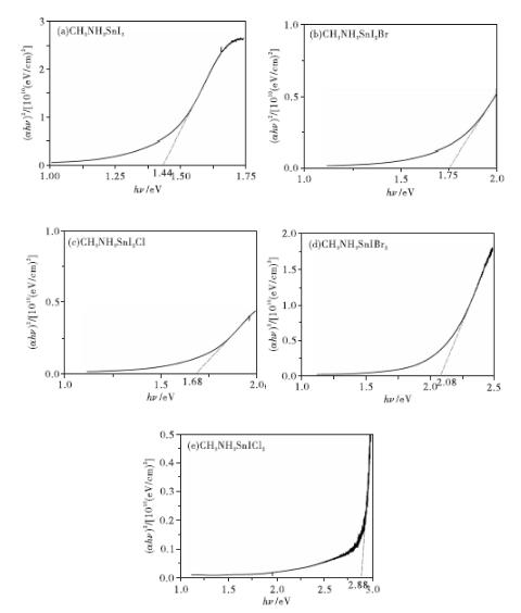 【干货】新型钙钛矿太阳能电池的研究