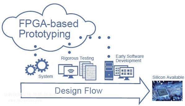 FPGA原型系统加速物联网的设计实现