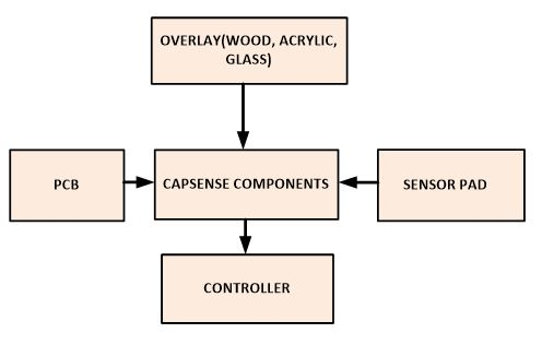 【探讨】面向消费应用的电容传感设计