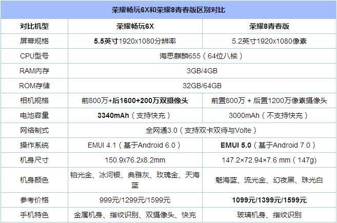 荣耀8青春版/荣耀畅玩6X对比评测:同为千元机 该选谁?