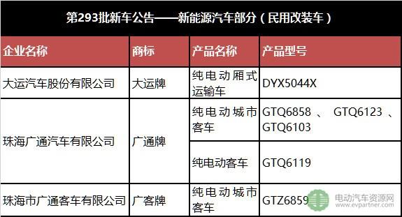 工信部第293批新车公告——新能源汽车部分