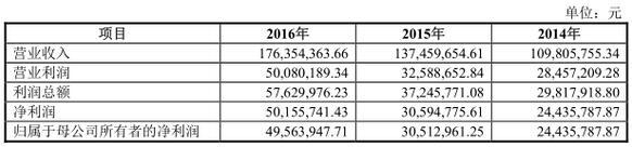 光库科技募投资2.51亿:重点投入光纤激光器