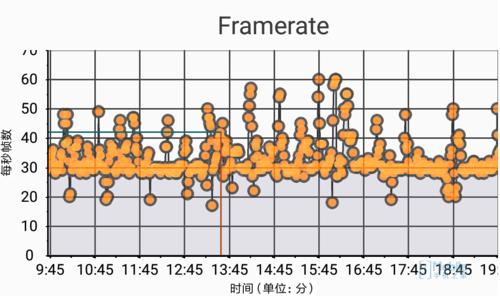 小米5c/红米note 4x/红米pro对比评测:澎湃s1性能