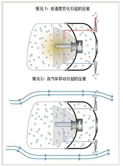 高效透气解决方案 确保行车视野清晰