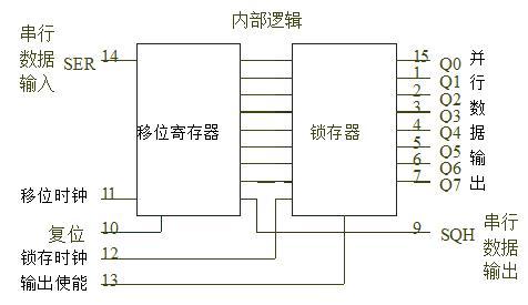 串行led显示电路设计