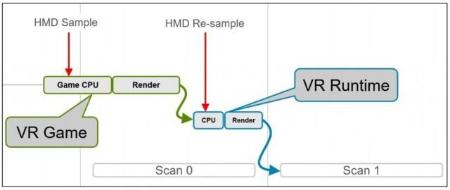 解读英伟达VR性能分析工具:将补帧打回原形