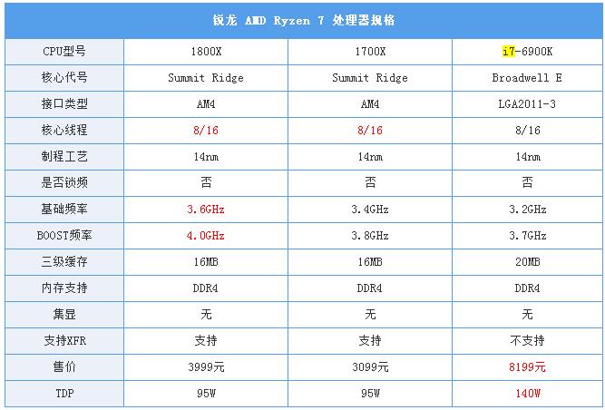 锐龙AMD Ryzen 7处理器评测:锐龙 Ryzen 7处理