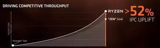 AMD Ryzen 7评测:多线程性能爆表 性价比吊打对手