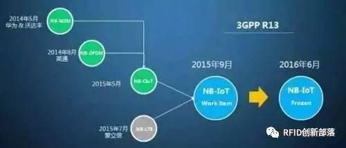 终于有人讲透了NB-IoT是什么