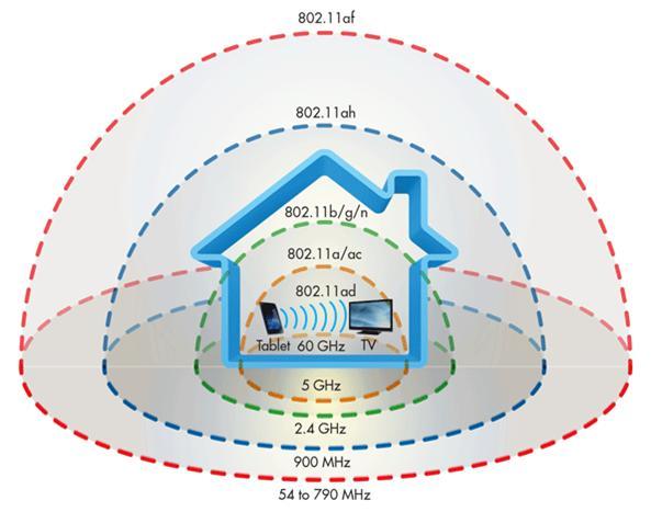 物联网重点技术LPWAN解析