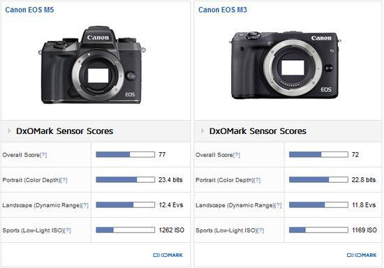 DxO公布佳能EOS M5相机传感器测试结果