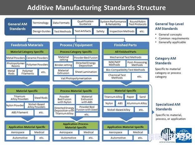 美国3D打印标准化路线图所揭示的26个当前设计短板