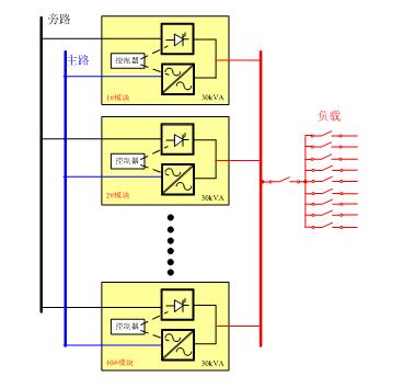 电路,每个部分均由独立的控制器,模块间的并联不再是传统的ups并机