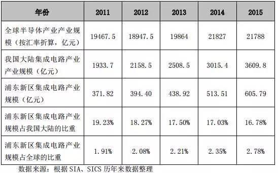 3、芯片制造企业技术水平取得较大进展。中芯国际的28nm 的 PolySiON 和 HK/MG 制程先后投放晶圆代工市场,16/14nm 技术专利申请数量跃居全球第六位。华力微电子的40nm 制程成熟,2015 年取得了 20 亿元收益,28nm制程开发成功。华虹宏力在多年积累的基础上,建成国内规模最大、工艺类型最多的特色工艺平台,自主研发的0.13m 嵌入式自对准分栅闪存技术与技术开发项目荣获 2014 年度上海市科技进步一等奖。 (三)封装测试业 根据 SICS 的跟踪统计, 2015 年浦东新区