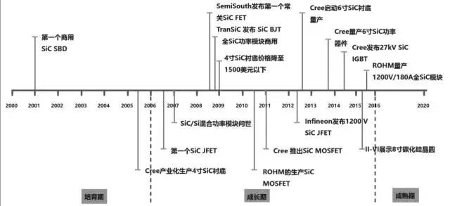 """站在SiC成熟期""""元年"""" 解读各国的战略部署"""