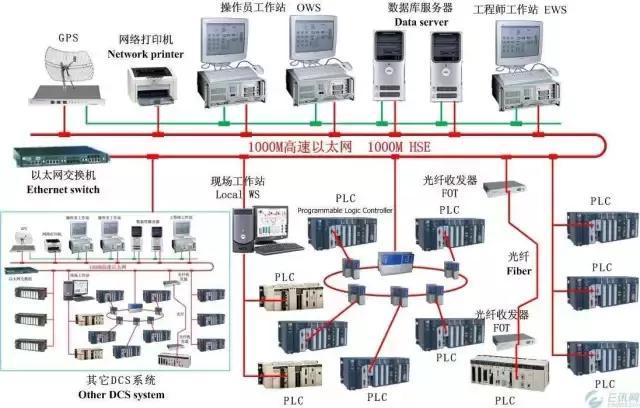 简述PLC, ESD,SIS,DCS区别