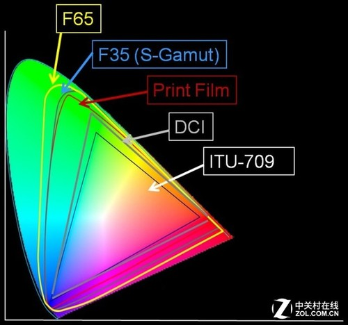 解析激光光源的色彩秘密