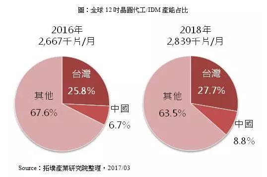 中国主要集成电路产业聚落持续扩大晶圆厂投资布局