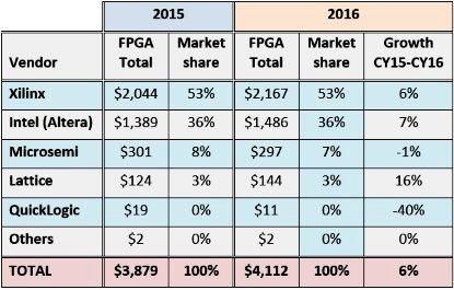 超越整体半导体市场 2016年FPGA供货商营收排行榜